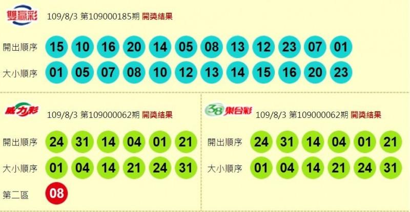 雙贏彩、威力彩、38樂合彩開獎號碼。(圖取自台彩官網)