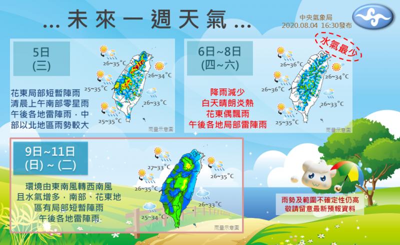 「報天氣-中央氣象局」指出,未來一週會恢復上午高溫炎熱,下午有短暫陣雨發生機率的天氣型態。(圖擷取自「報天氣-中央氣象局」臉書)