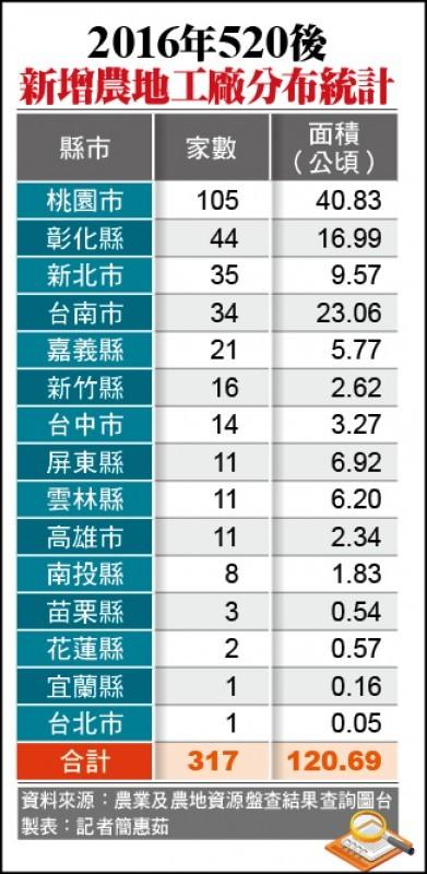 2016年520後新增農地工廠分布統計