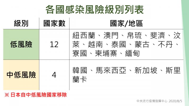 日本武漢肺炎疫情持續升溫,中央流行疫情指揮中心今天宣布,即日起將日本自中低感染風險國家移除。(指揮中心提供)