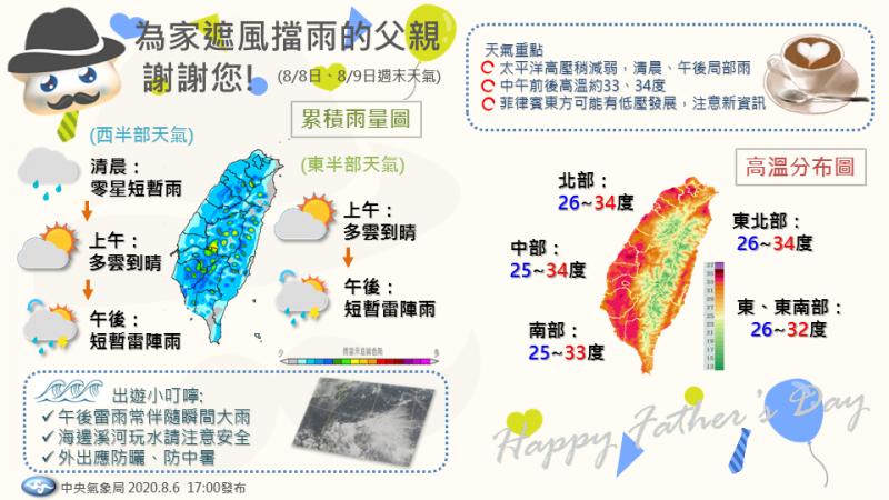中央氣象局指出,父親節(8日)與隔天(9日)全台高溫,有午後雷陣雨。(圖取自中央氣象局)