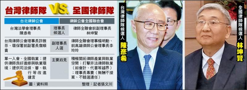 台灣律師隊vs.全國律師隊