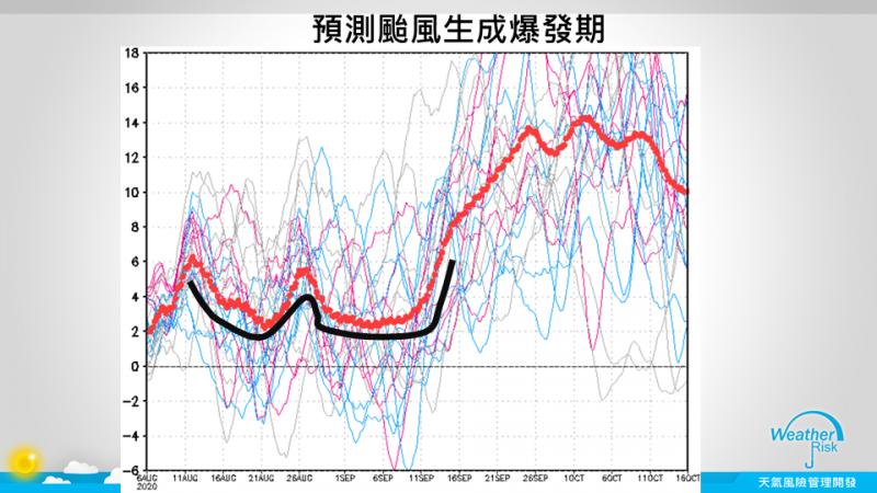 圖為颱風生成爆發期預測圖。(取自賈新興臉書)