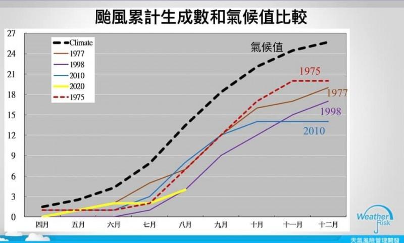 圖為1975年、1977年、1998年、2010年、2020年颱風累計生成數與氣候值的比較圖。(取自賈新興臉書)