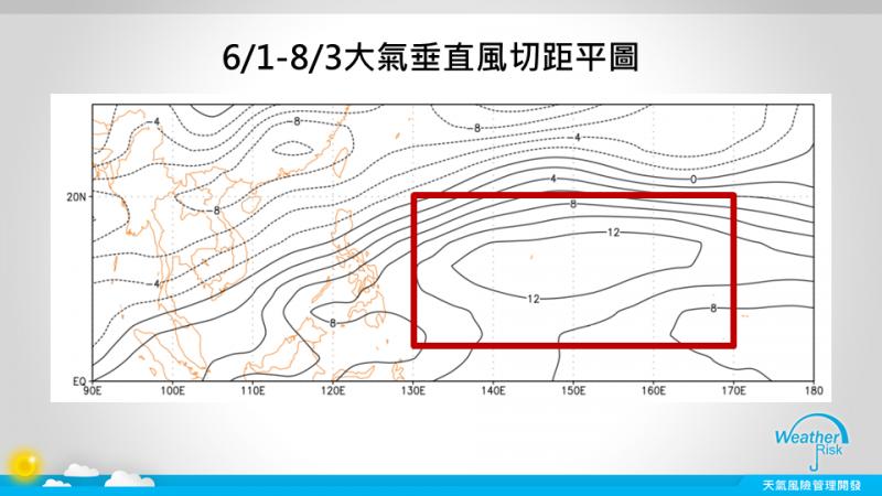 圖為6月1日至8月3日大氣垂直風切距平圖。(取自賈新興臉書)