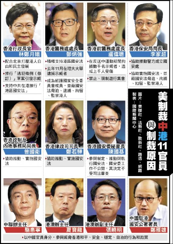 美制裁中港11官員與制裁原因