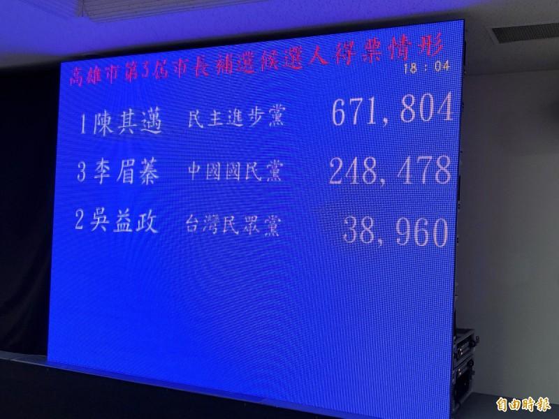 市長補選陳其邁勝出,拿下67萬1804票。(記者陳文嬋攝)