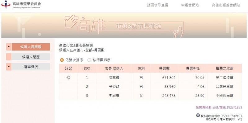 下午4時投票結束,6時06分1823全部票匭開出,陳其邁獲67萬1804票,以70.03%得票率當選高雄市長。(擷取自高雄市選舉委員會)