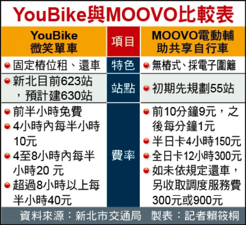 YouBike與MOOVO比較表