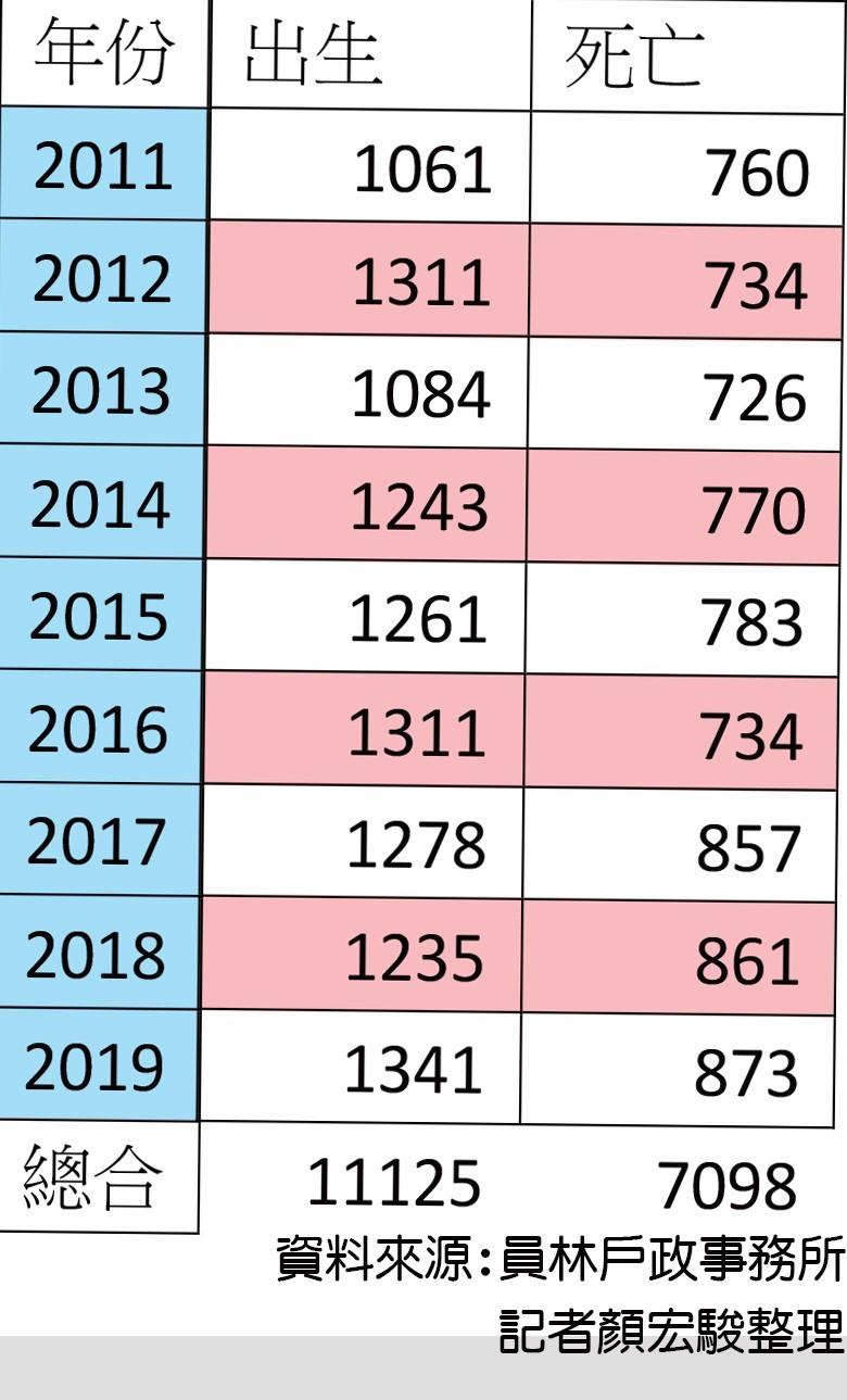 員林市成為全縣最敢生的城市,近10年出生率逐年上升。(記者顏宏駿攝)