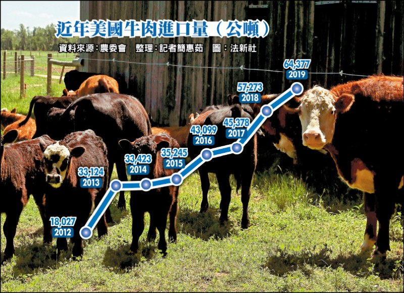 國民黨有事嗎?馬開放美萊牛 越吃越多