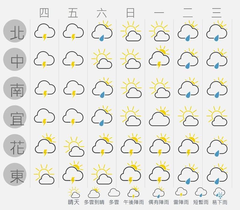 氣象臉書粉專「台灣颱風論壇|天氣特急」發文預測未來一週天氣變化。(圖擷取自「台灣颱風論壇|天氣特急」官網)
