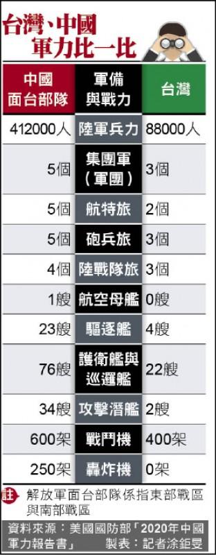台灣、中國軍力比一比