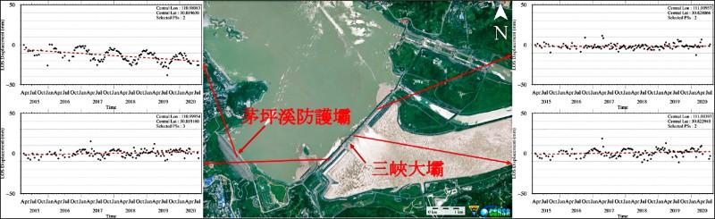 三峽大壩PSInSAR變形分析成果,上游右岸茅坪溪防護壩有輕微下陷趨勢(5mm/yr, LOS),三峽大壩本身並無明顯變形。(中央大學提供)