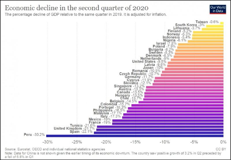 Joe Hasell比較了38個國家疫情狀況跟2020年第2季GDP表現(和2019年第2季比較),每一個國家都呈現經濟衰退的情況,但台灣-0.6%最低。(取自the Oxford Martin School)