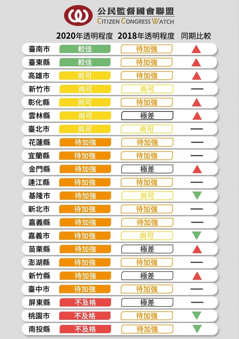 調查顯示,議會透明度以台南市、台東縣較佳。(公督盟提供)