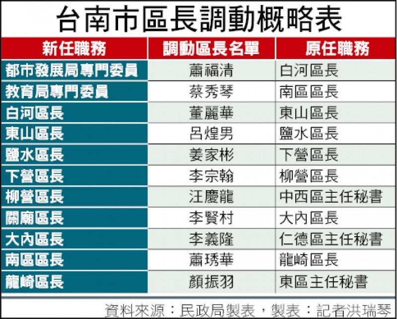 台南市區長調動概略表