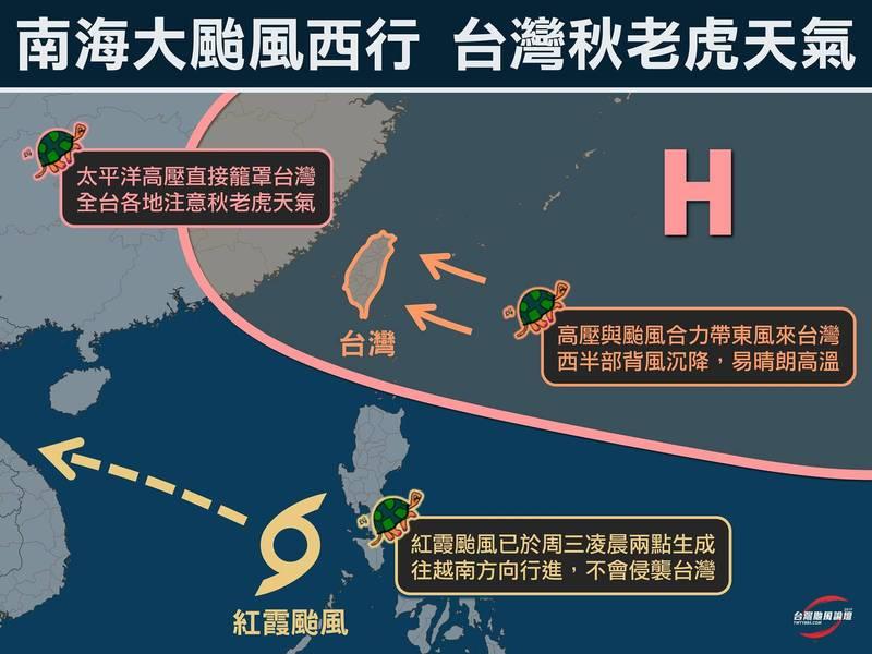 粉專製圖說明未來幾天秋老虎天氣的形成。(圖擷取自「台灣颱風論壇─天氣特急」臉書)