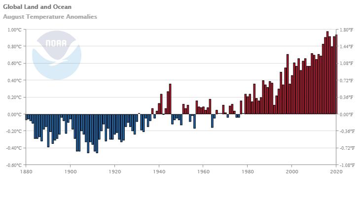 1880年至2020年歷年8月地球體溫距平圖。(擷取自NOAA)