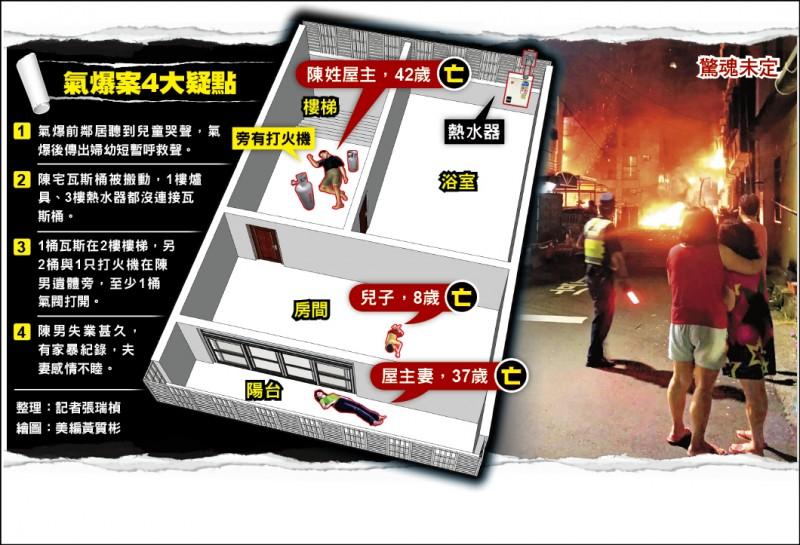 氣爆4死疑人為/家暴男樓梯口亡 瓦斯桶、 打火機在旁