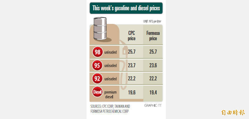 《TAIPEI TIMES》 Fuel prices tick back up after fall