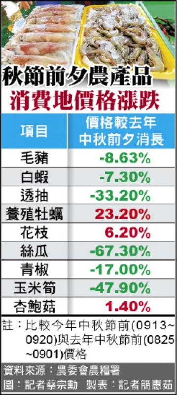 秋節前夕農產品  消費地價格漲跌