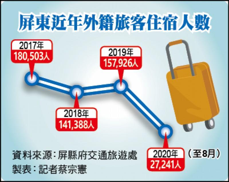屏東近年外籍旅客住宿人數