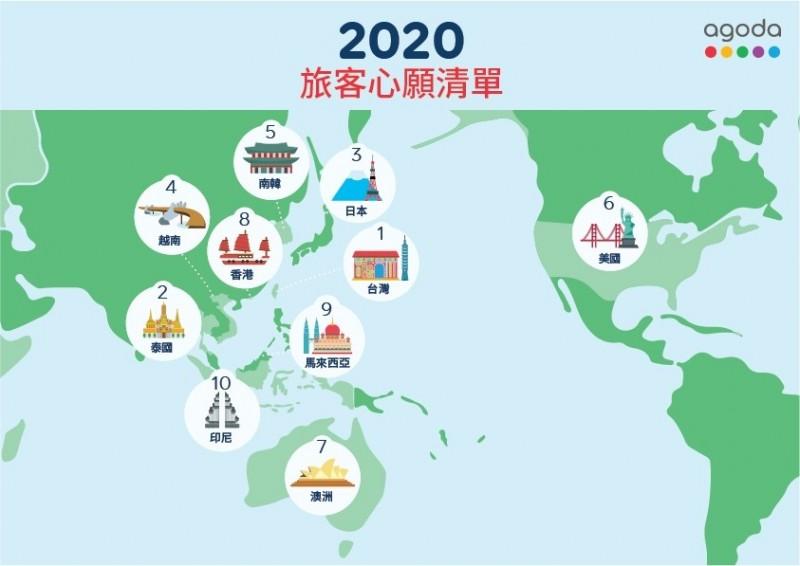 Agoda公布2020下半年的全球十大熱搜旅遊景點,台灣排名全球第一。(業者提供)