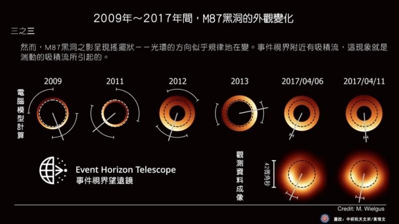 M87黑洞影像呈現搖擺狀,光環方向規律變化。(圖由中研院天文所提供)