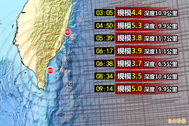 台東今早不平靜,6小時內連7震。(本報合成)