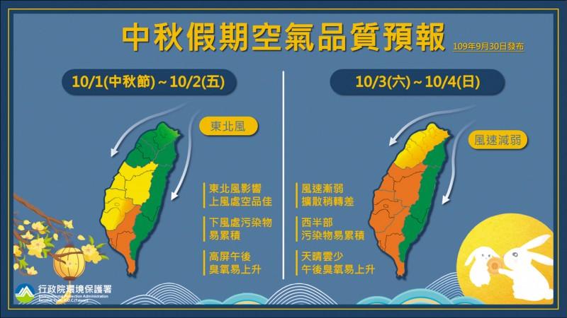 中秋假期空氣品質預報。(環保署提供)