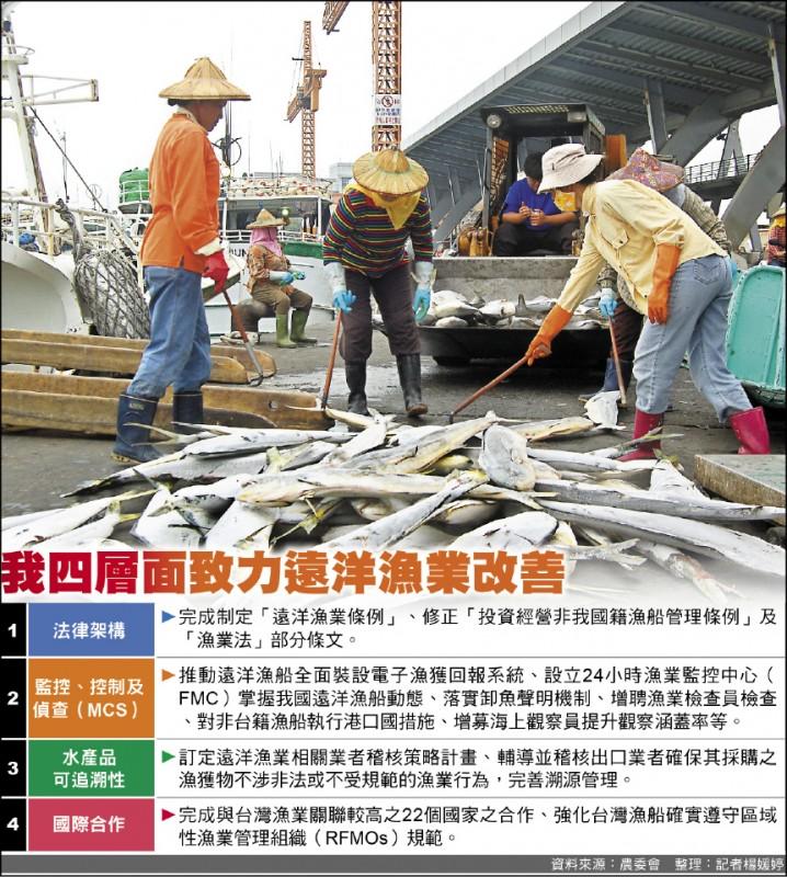 我四層面致力遠洋漁業改善(圖片:資料照,製表:記者楊媛婷)