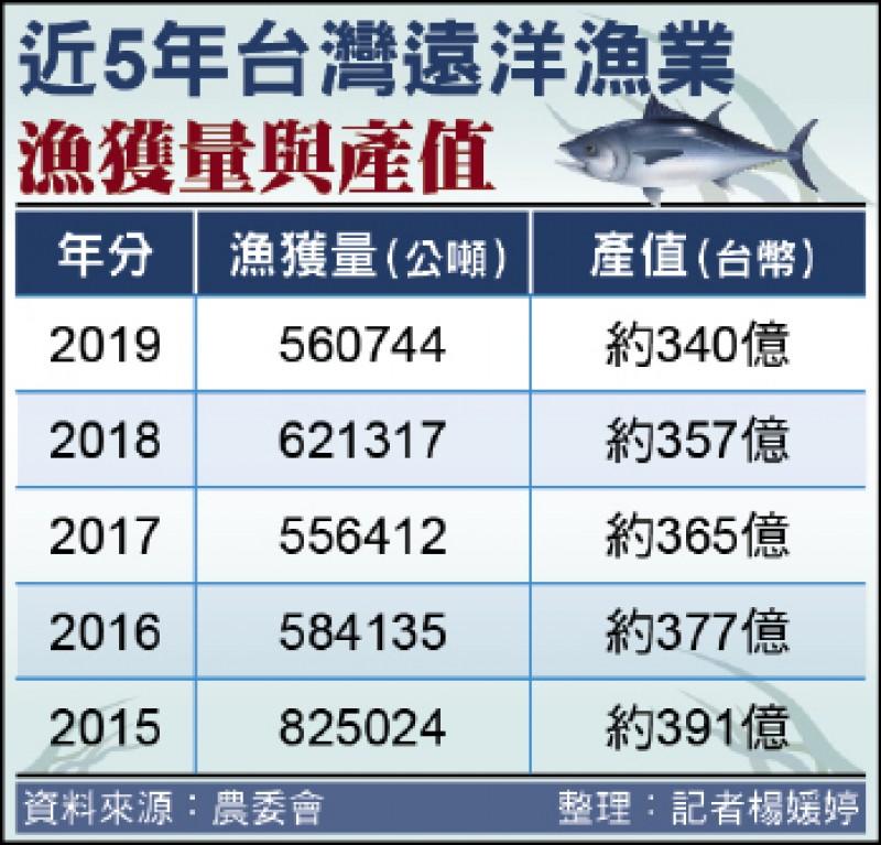 近5年台灣遠洋漁業漁獲量與產值(製表:記者楊媛婷)