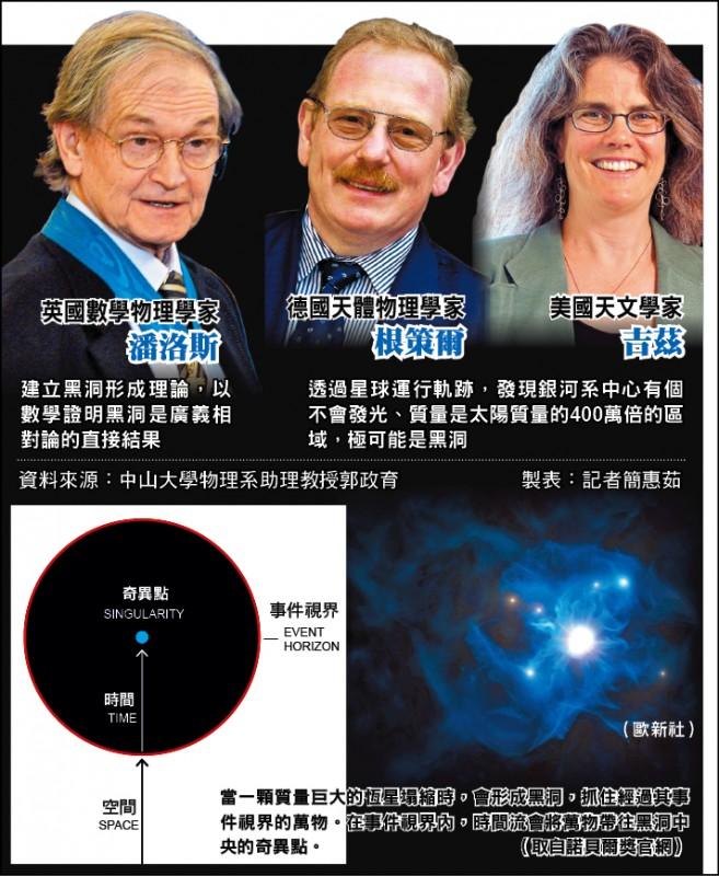 諾貝爾物理學獎得主簡介
