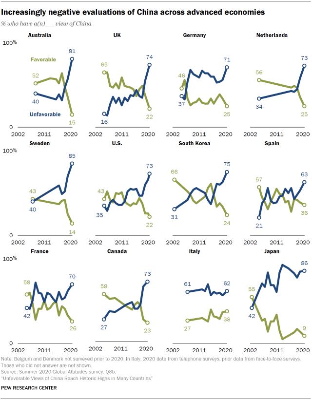 美國皮尤研究中心(Pew Research Center)先前針對全球14個國家的民眾進行民調,結果顯示受訪國均有超過半數的民眾對中國持負面觀感。(圖擷自pewresearch)