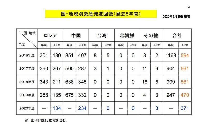 日本防衛省今天公布最新緊急升空攔截統計,其中中國干擾次數又居冠,約占上半期總數63%,為234次,圖為日本緊急升空攔截統計國家次數。(擷取自日本防衛省資料)