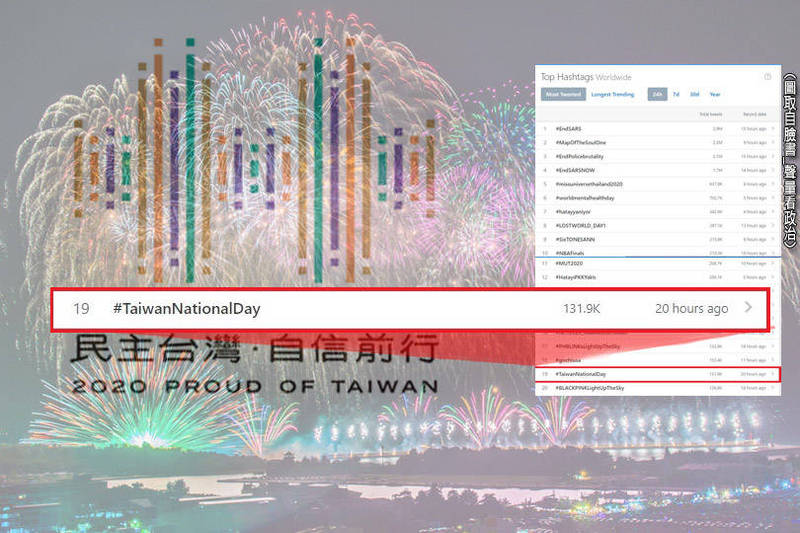 「#TaiwanNationalDay」(台灣國慶日)的標籤在社群平台推特(Twitter)的熱度一度推上全球第16名。(圖表取自臉書_聲量看政治,底圖為資料照;本報合成)