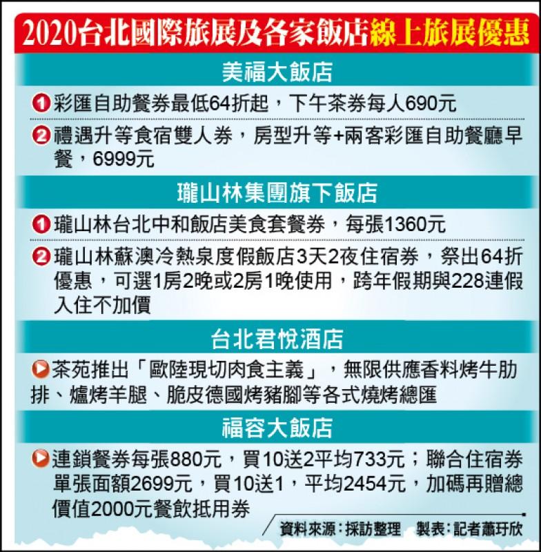 2020台北國際旅展及各家飯店線上旅展優惠