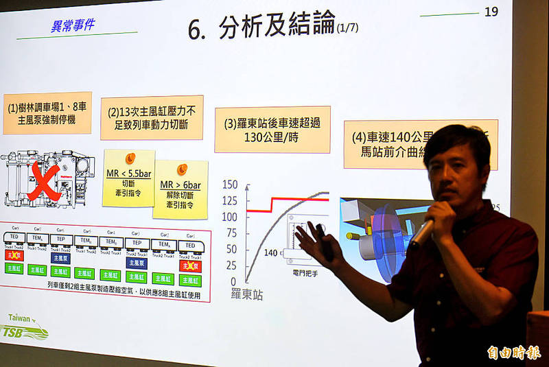 Taiwan Transportation Safety Board Chief Investigator Lin Pei-ta yesterday at a news conference in Taipei presents the results of an investigation into the derailment of Puyuma Express No. 6432 in 2018. Photo: Fang Pin-chao, Taipei Times