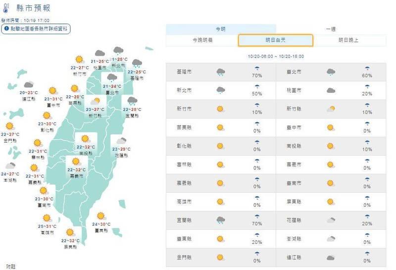 大台北及宜蘭地區氣溫介於22至25度之間;桃園地區中午前後氣溫約25度;花東可能達29度上下;竹苗地區白天氣溫可達28度;中南部地區甚至有31、32度,相當溫暖,但要注意日夜溫差較大。(圖擷取自中央氣象局)