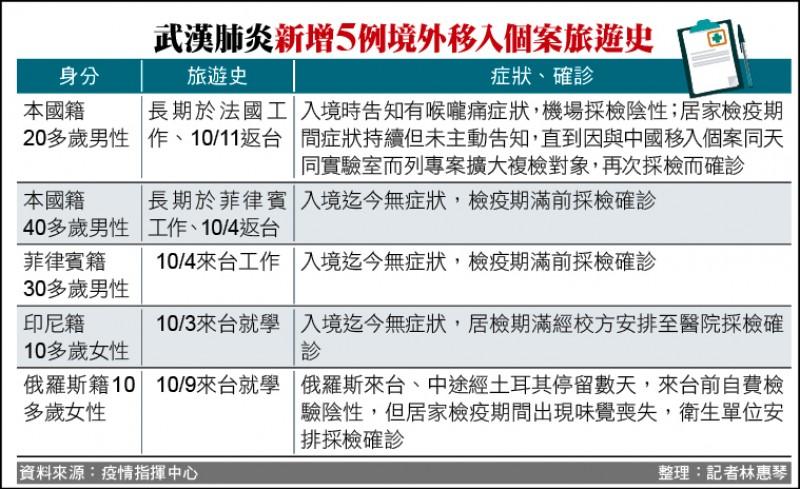 武漢肺炎新增5例境外移入個案旅遊史