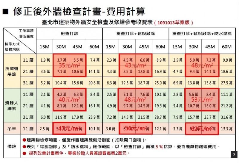 台北市外牆檢查費用參考級距表。(取自都發局檢討報告)