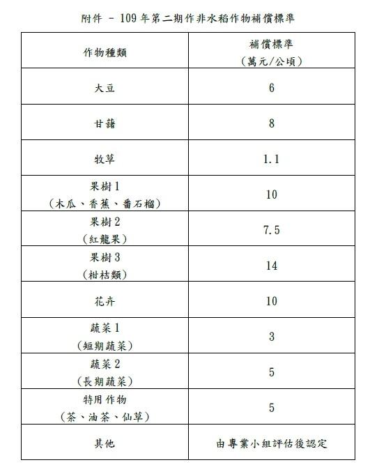 農委會和經濟部繼公告桃竹苗二期稻作停灌區水稻補償標準後,今天再公布其他作物補償標準。(農委會提供)