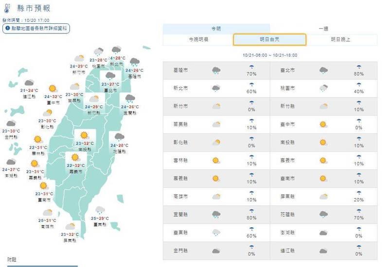 21日白天桃園以北及宜花地區高溫25至28度,新竹以南及台東29至33度,中南部日夜溫差較大。(圖擷取自中央氣象局)