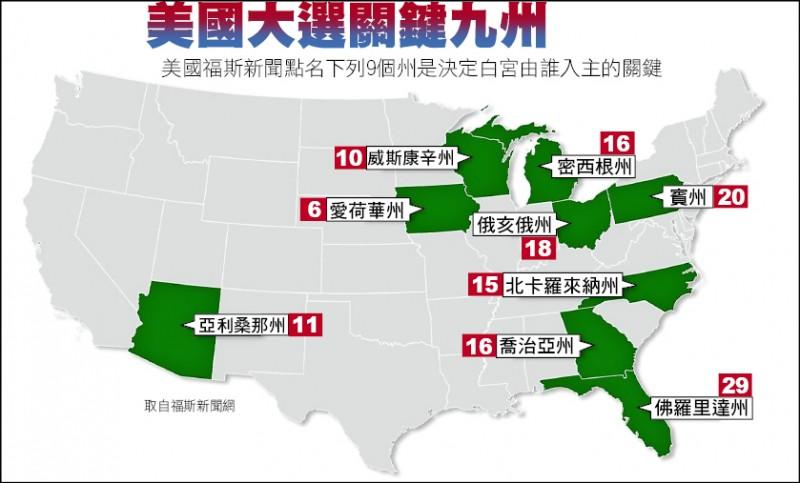 美國大選關鍵九州