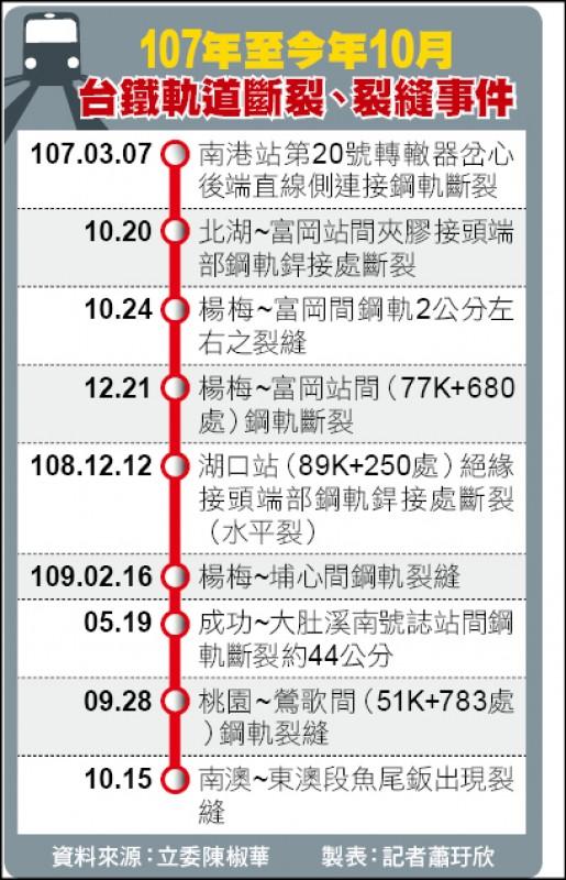 107年至今年10月台鐵軌道斷裂、裂縫事件
