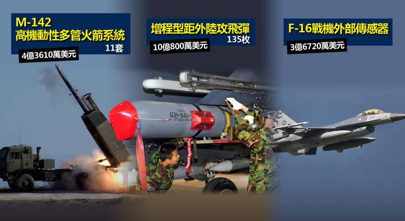 美國國務院批准售台3項先進武器,總價為18億1130萬美元。(本報合成)