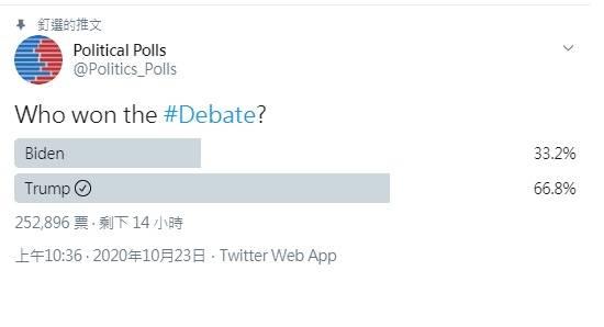 推特擁有超過20萬人追蹤的政治民意調查「political polls」專頁也發起了網路投票「誰贏得了辯論?」,目前投票者中有66.8%網友認為川普表現較好、33.2%認為拜登較佳。(擷取自推特)