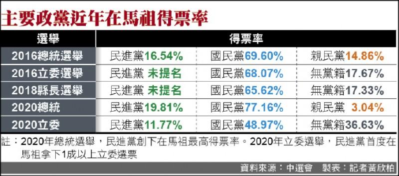 主要政黨近年在馬祖得票率(製表:記者黃欣柏)