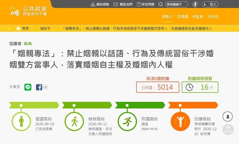 有網友在公共參與平台提點子,提出應立「《姻親專法》提案,至今已達5014人附議,超過5千人門檻成功立案,依規定政府須在12月25日前回應。(圖擷取自行政院國家發展委員會公共參與平台)